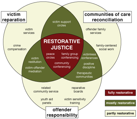 restorative justice thesis australia The purpose of this report is twofold to describe and provide an overview of restorative justice programs in australia in order to build on heather strang's 2001 review and provide an assessment of current and future issues facing restorative justice practice.